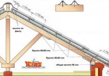 Как правильно уложить волновой шифер на крышу